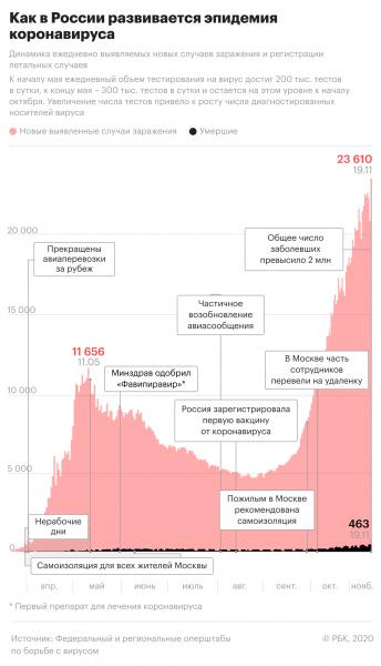 Как в России развивается эпидемия коронавируса. Инфографика